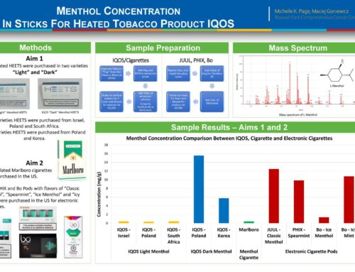 Menthol Concentration in Sticks for Heated Tobacco Product IQOS