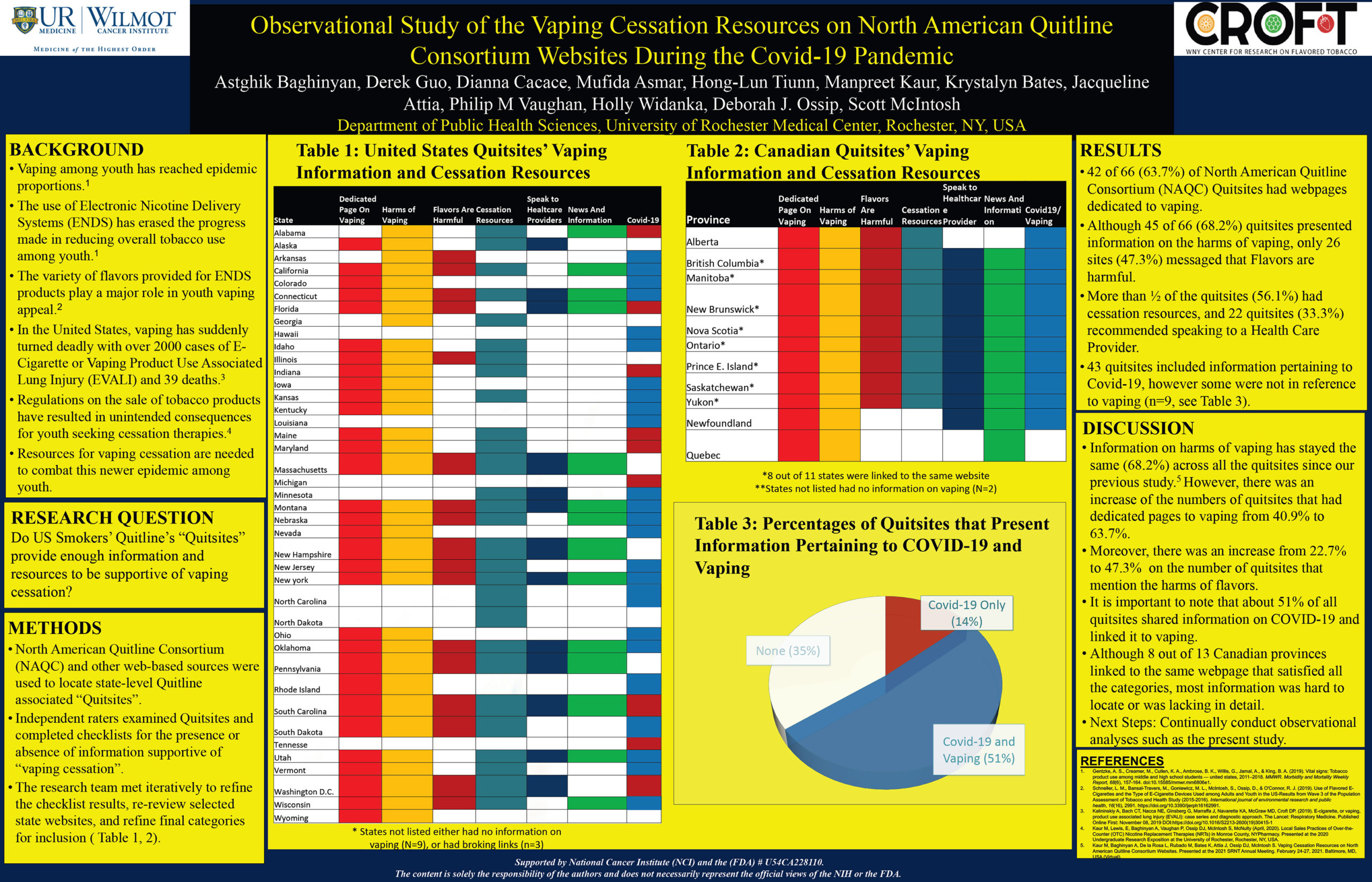 Observational Study of the Vaping Cessation Resources on North American Quitline Consortium Websites During the Covid-19 Pandemic
